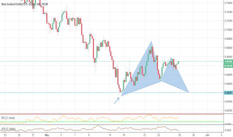 NZDUSD: NZDUSD 4H potential bull Gartley pattern