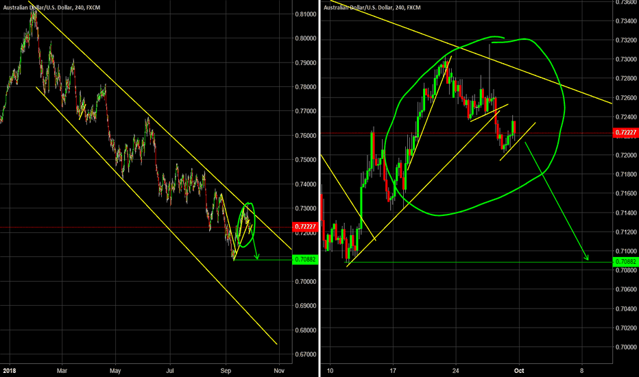 AUDUSD: Another possible short trade - AUDUSD