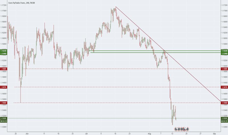 EURCHF: Vertical Market