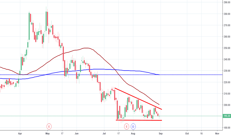 IRB: IRB Infra, Descending Triangle