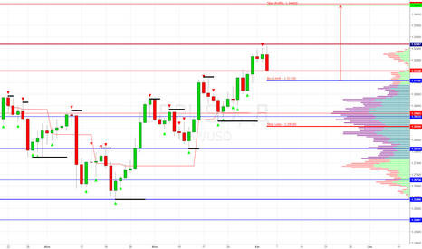 GBPUSD: GBP/USD Buy Limit 1.31100 (Target 1.34100)