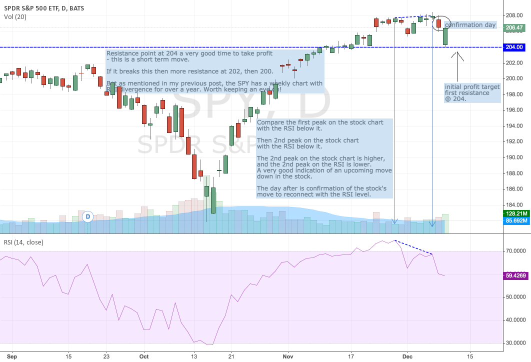 Short on SPY using daily chart and RSI divergence