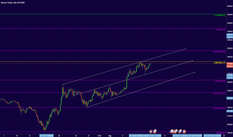BTCUSD: The chart says truth or deceived us?!!