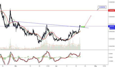 SALTBTC: SALT/BTC - Buy