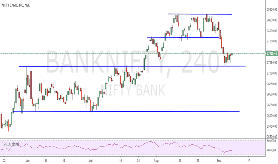 BANKNIFTY: SUPPORT/RESISTANCE