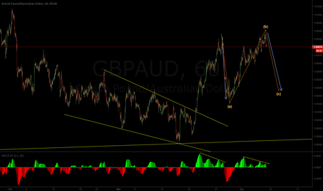 GBPAUD: Possible outcome what do you think