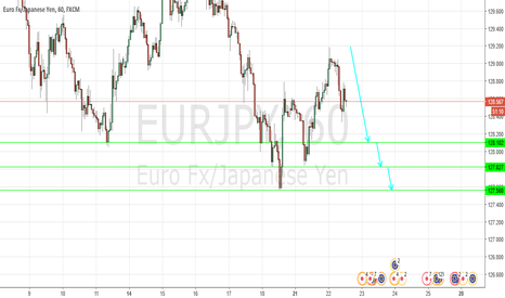 EURJPY: Turning down ?