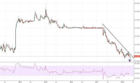 EURCZK: EURCZK: Strong downside pressure