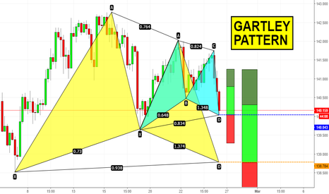 GBPJPY: Two Gartley Patterns setting up