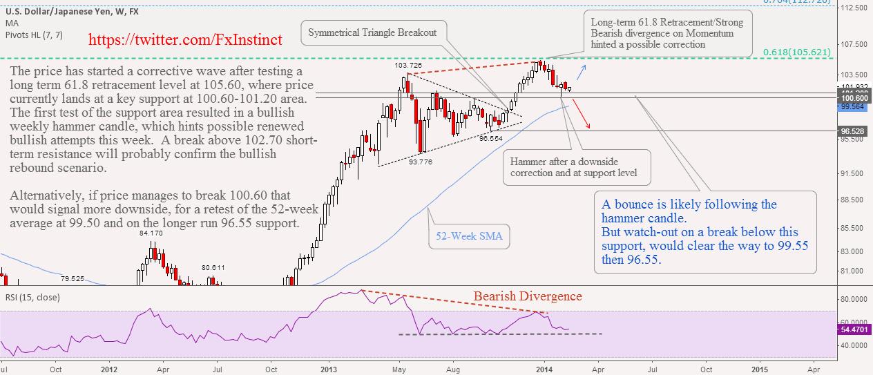 USDJPY: A Medium-term Technical Look