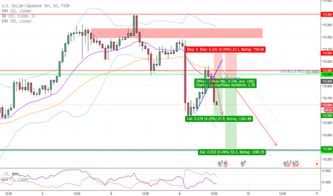 USDJPY: USD/JPY Short H1