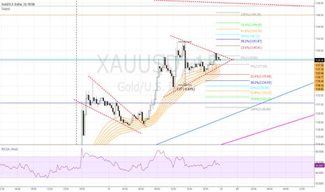 XAUUSD: XAUUSD,  double trading opportunity...