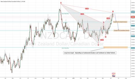 NZDCAD: NZDCAD possible short medium/long term