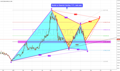 BANKINDIA: Bank Of India Gartley