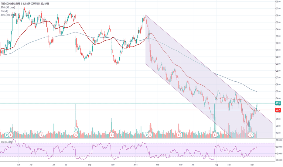 GT: GT - Nice Follow-Up to Yesterdays Close