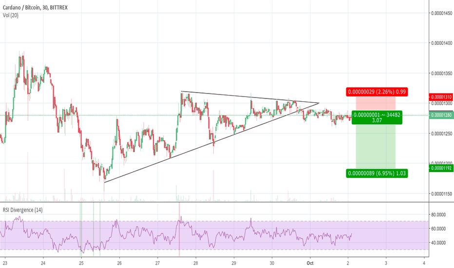 ADABTC: ADA break down from triangle