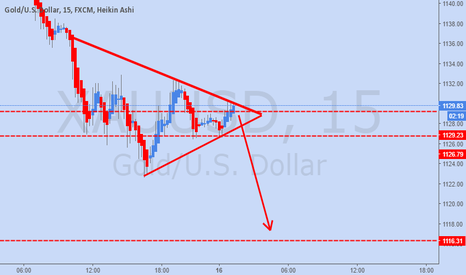 XAUUSD: Selling The Breakout {Target 1116} GOLD
