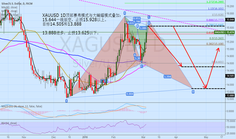 XAGUSD: XAUUSD 1D syphy and bat pattern