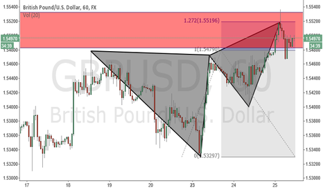 GBPUSD: gbpusd selling opportunity