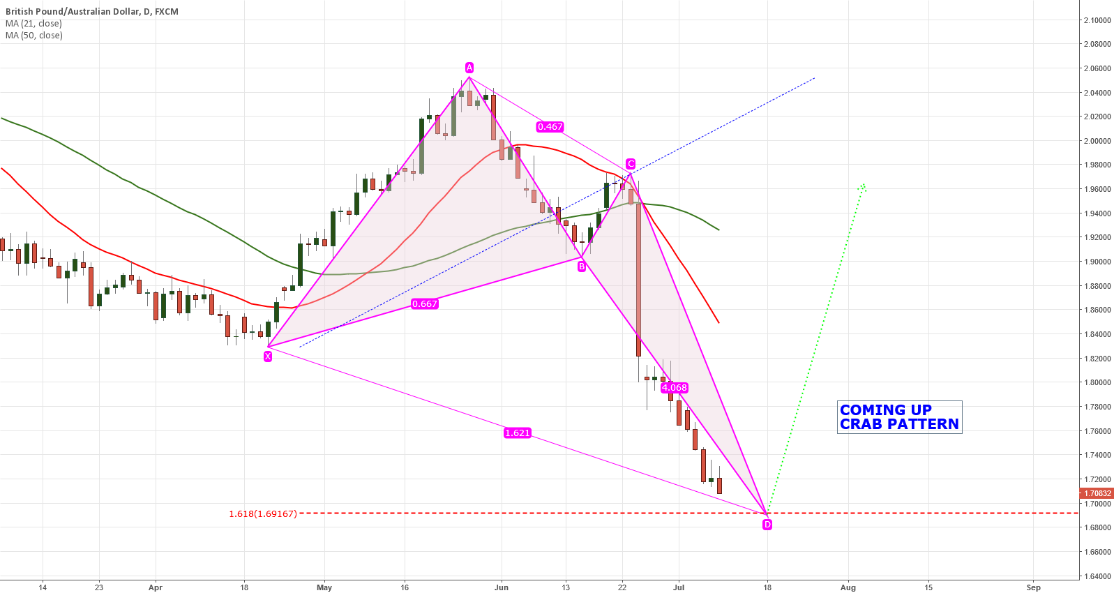 GBPAUD COMING UP CRAB PATTERN BULLISH