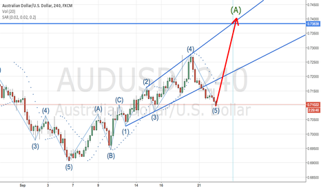 AUDUSD: AUDUSD 4Hrs for 24Hrs coming