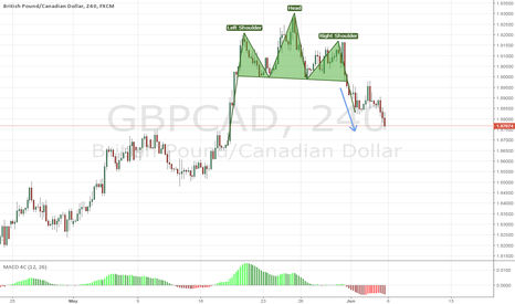 GBPCAD: GBPCAD - Adjust & Sell the Reversal Pattern