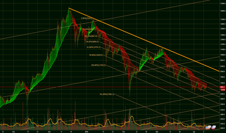BTCUSD: Bitcoin Fibonacci channel