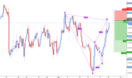 USDCAD: Usd/Cad bearish bat completion