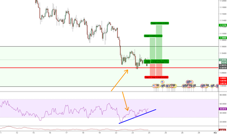 EURUSD: EURUSD buying opportunity