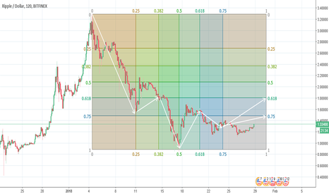 XRPUSD: XRPUSD Gann Box; conservative bullish bet