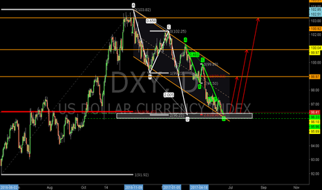 DXY: DXY: The 0.618RET and the Combined Bullish 1.272AB=CD Pattern