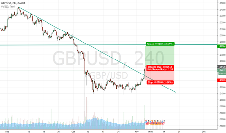 GBPUSD: GBP USD Long. Retracement back to 1D Fib and Previous Support