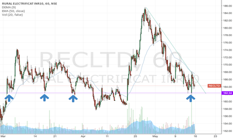 RECLTD: REC LTD long breakout with multiple classic springs