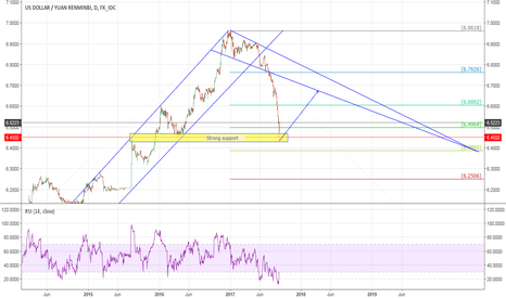 USDCNY: CNY to depreciate in the next months