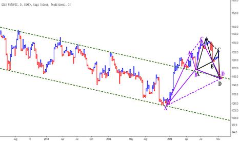 GC1!: Gold - Harmonic on Kagi Chart