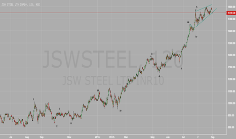 JSWSTEEL: JSWSTEEL Elliott Wave Analysis, points to a coming correction