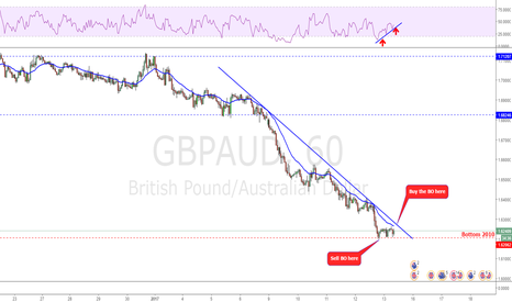 GBPAUD: Now what?