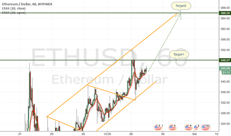 ETHUSD: Ethereum Long in vista del fork del 4 settembre 2017