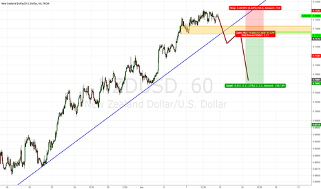 NZDUSD: NZD/USD, Short after price trendline ?