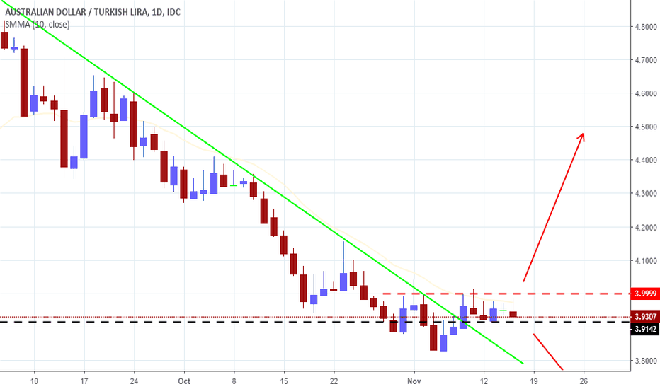 AUDTRY: AUDTRY looking for a Breakout!