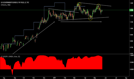 US02Y: Verifying the consolidation; USDJPY, CPI and US GOVT. 2Y YIELDS