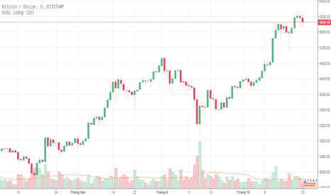 BTCUSD: my bye tradingview