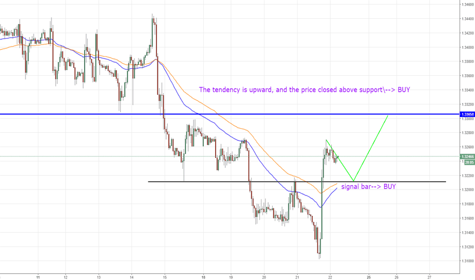 GBPUSD: GBPUSD, British Pound/ U.S Dollar, H1