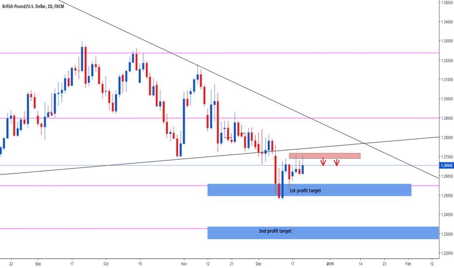 GBPUSD: GBP/USD bearish reversal pattern