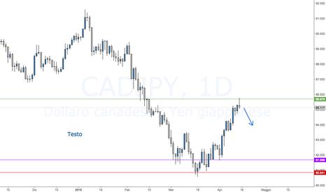 CADJPY: CADJPY possibile inversione del prezzo.