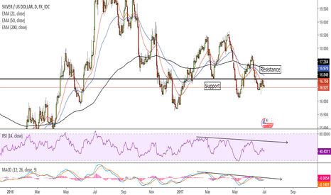 XAGUSD: Case for shorting Silver