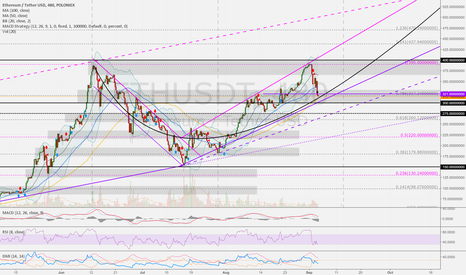 ETHUSDT: ETHUSD 8h: Trend channel up to 600 USD.