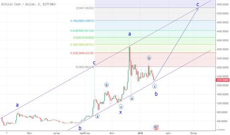BCHUSD: Forecast  BCH/USD