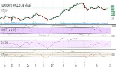 SAIL: sail buy current market price