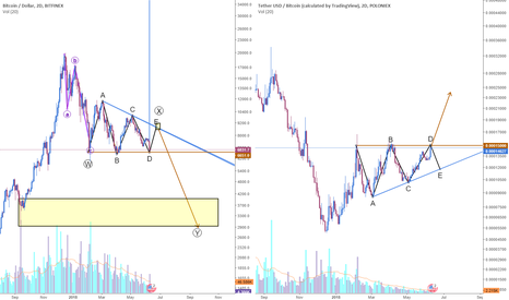 BTCUSD: Mind = Blown